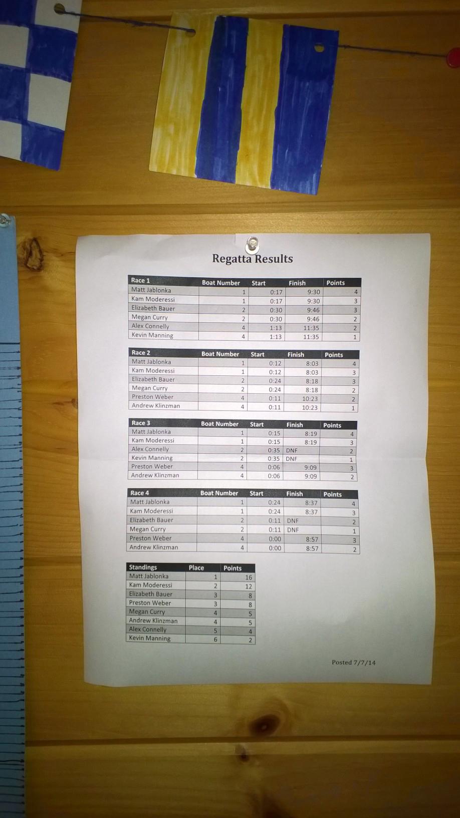 Regatta Results